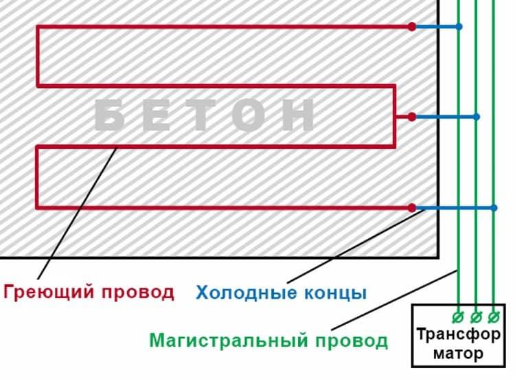 расчет провода для прогрева бетона