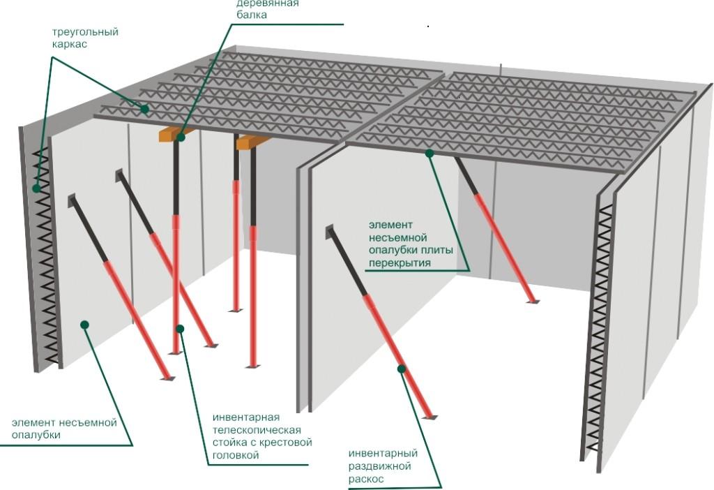 Схема бетонного перекрытия